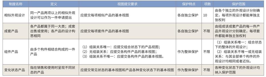浅析外观设计专利中特殊类型产品的申请特点及策略