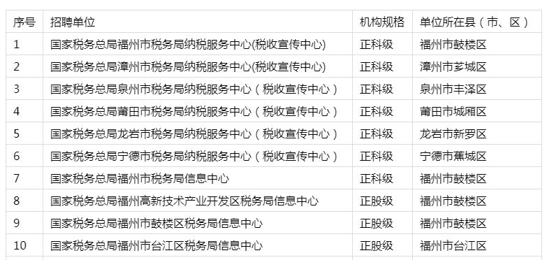 国家税务总局福建省税务局系统事业单位招聘48名工作人员公告